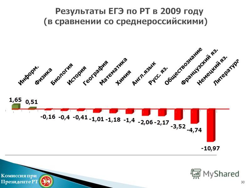 Комиссия при Президенте РТ Результаты ЕГЭ по РТ в 2009 году (в сравнении со среднероссийскими) 30