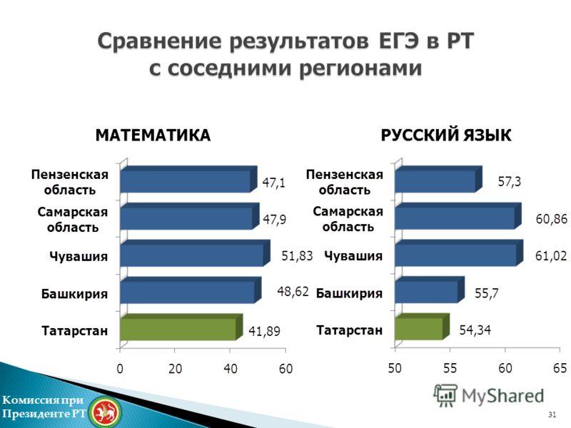 Комиссия при Президенте РТ МАТЕМАТИКА РУССКИЙ ЯЗЫК 31