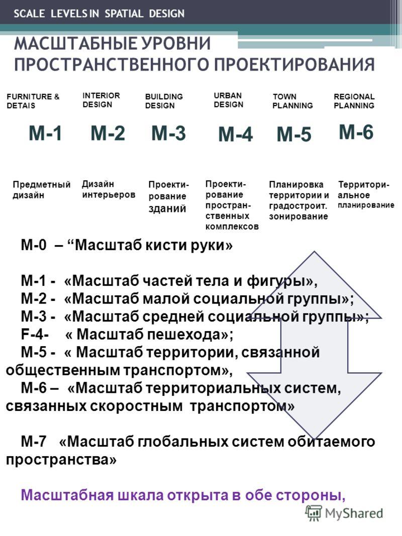 SCALE LEVELS IN SPATIAL DESIGN МАСШТАБНЫЕ УРОВНИ ПРОСТРАНСТВЕННОГО ПРОЕКТИРОВАНИЯ M-0 – Масштаб кисти руки» M-1 - «Масштаб частей тела и фигуры», M-2 - «Масштаб малой социальной группы»; M-3 - «Масштаб средней социальной группы»; F-4- « Масштаб пешех