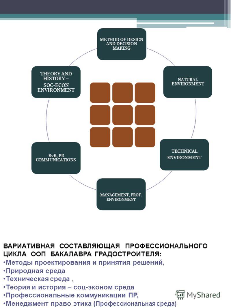 ДИСЦИПЛИНЫ ПРОФЕССИОНАЛЬНОГО ЦИКЛА ВАРИАТИВНАЯ СОСТАВЛЯЮЩАЯ ПРОФЕССИОНАЛЬНОГО ЦИКЛА ООП БАКАЛАВРА ГРАДОСТРОИТЕЛЯ: Методы проектирования и принятия решений, Природная среда Техническая среда, Теория и история – соц-эконом среда Профессиональные коммун