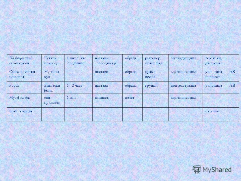 активност / тема дисципл / предмет време, трајање реализација: настава/ванн тип часа / активности метод, облик рада тип корелац, сарадње место одржавања медиј, средст Прича о хлебу сви предмети почетак школ. год. планирањетимскимултидисц.библиотека О