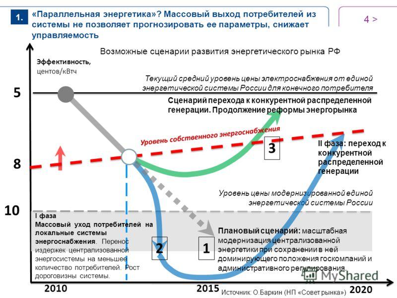Возможные сценарии развития энергетического рынка РФ 4 > Уровень цены модернизированной единой энергетической системы России 2010 Текущий средний уровень цены электроснабжения от единой энергетической системы России для конечного потребителя 10 8 5 Э