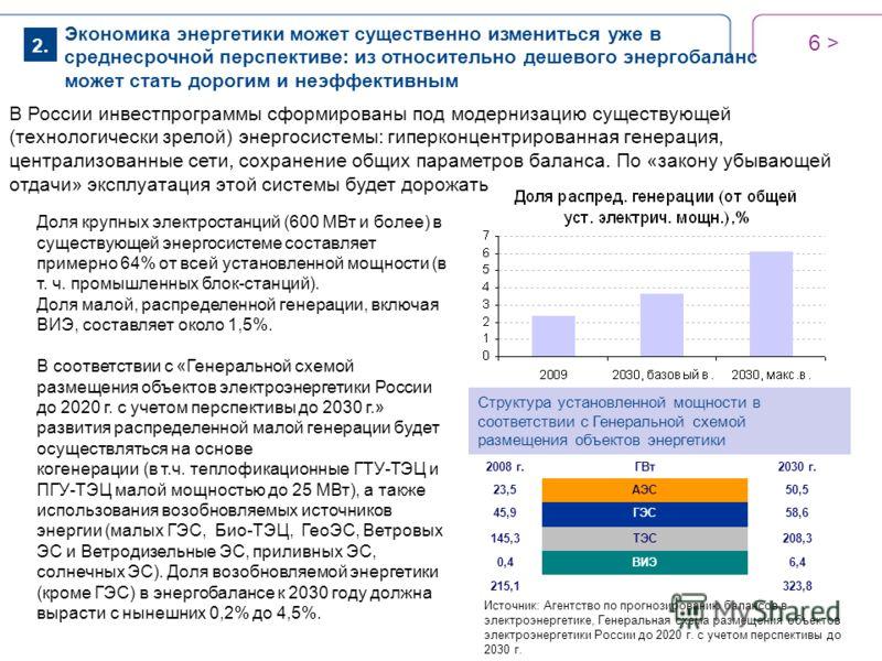 6 > В России инвестпрограммы сформированы под модернизацию существующей (технологически зрелой) энергосистемы: гиперконцентрированная генерация, централизованные сети, сохранение общих параметров баланса. По «закону убывающей отдачи» эксплуатация это