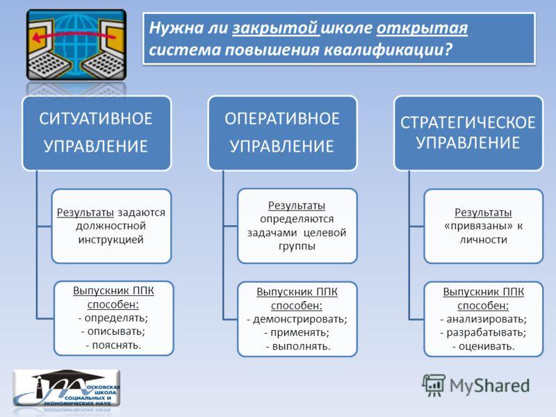 СИТУАТИВНОЕ УПРАВЛЕНИЕ Результаты задаются должностной инструкцией Выпускник ППК способен: - определять; - описывать; - пояснять. ОПЕРАТИВНОЕ УПРАВЛЕНИЕ Результаты определяются задачами целевой группы Выпускник ППК способен: - демонстрировать; - прим