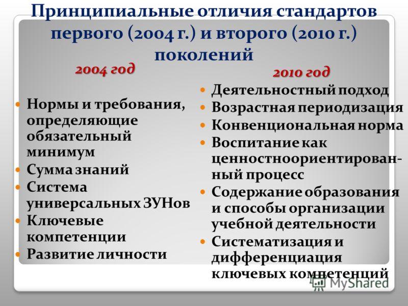 Принципиальные отличия стандартов первого (2004 г.) и второго (2010 г.) поколений 2004 год Нормы и требования, определяющие обязательный минимум Сумма знаний Система универсальных ЗУНов Ключевые компетенции Развитие личности 2010 год Деятельностный п