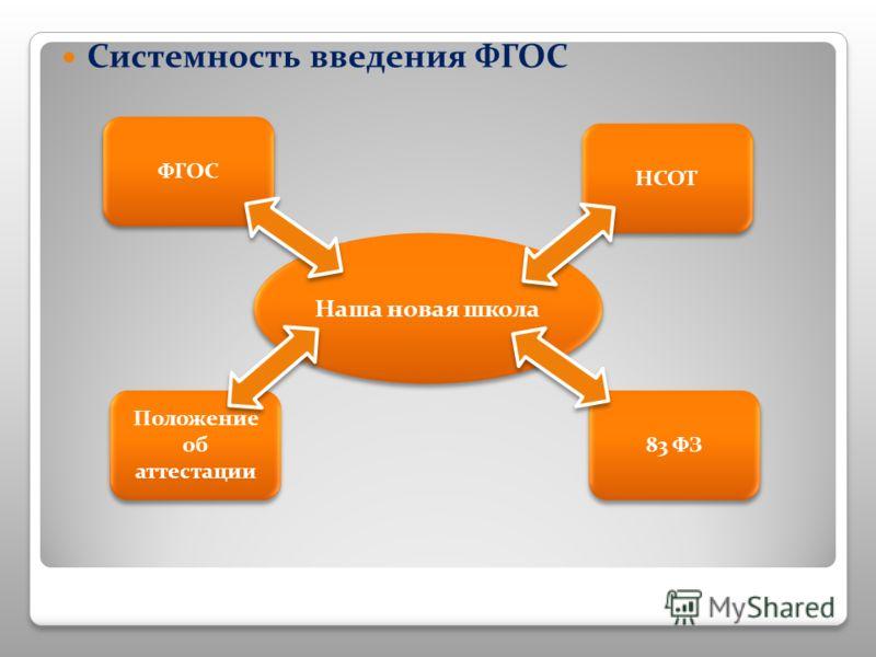 Системность введения ФГОС ФГОС Положение об аттестации 83 ФЗ НСОТ Наша новая школа