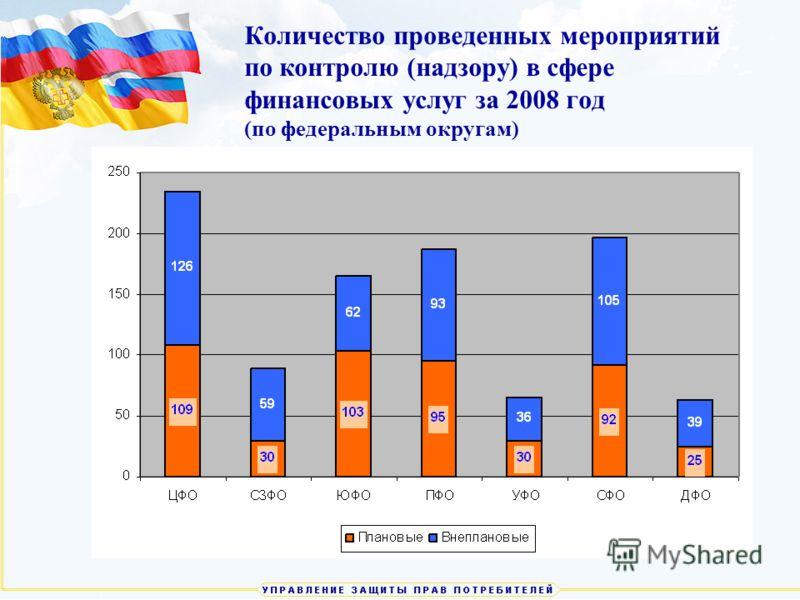 11 Количество проведенных мероприятий по контролю (надзору) в сфере финансовых услуг за 2008 год (по федеральным округам)