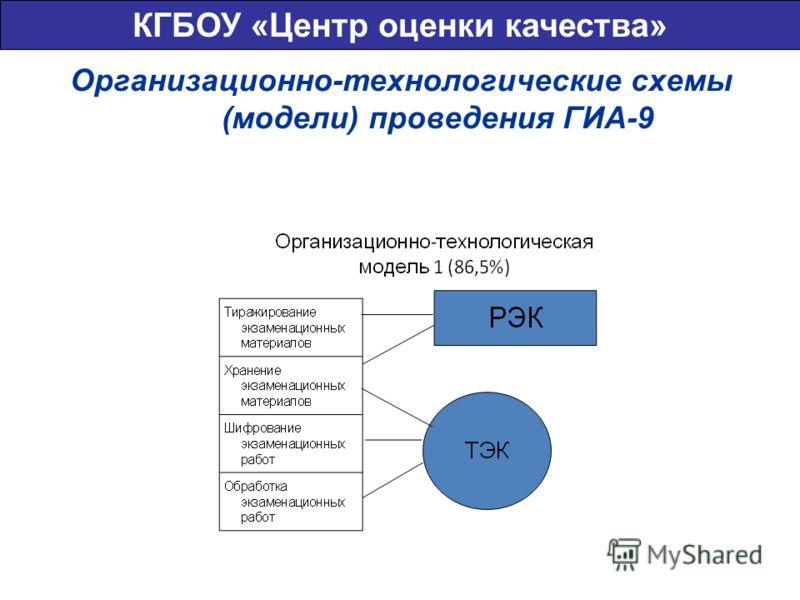 Организационно-технологические схемы (модели) проведения ГИА-9 КГБОУ «Центр оценки качества»