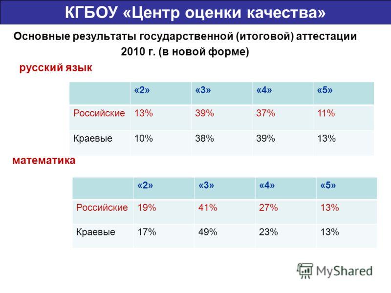 Основные результаты государственной (итоговой) аттестации 2010 г. (в новой форме) русский язык ь КГБОУ «Центр оценки качества» «2»«3»«4»«5» Российские13%39%37%11% Краевые10%38%39%13% «2»«3»«4»«5» Российские19%41%27%13% Краевые17%49%23%13% математика