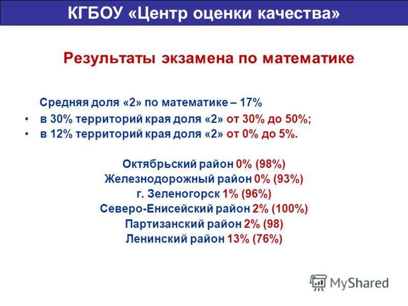 Результаты экзамена по математике Средняя доля «2» по математике – 17% в 30% территорий края доля «2» от 30% до 50%; в 12% территорий края доля «2» от 0% до 5%. Октябрьский район 0% (98%) Железнодорожный район 0% (93%) г. Зеленогорск 1% (96%) Северо-