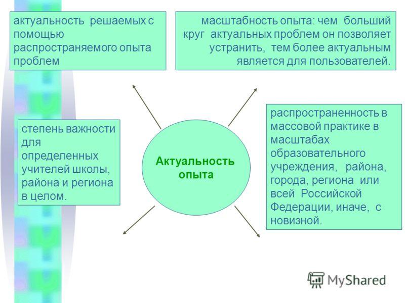 актуальность решаемых с помощью распространяемого опыта проблем масштабность опыта: чем больший круг актуальных проблем он позволяет устранить, тем более актуальным является для пользователей. распространенность в массовой практике в масштабах образо