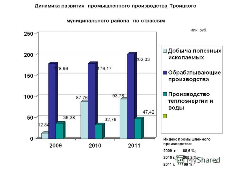 2 Динамика развития промышленного производства Троицкого муниципального района по отраслям 178,96 36,28 179,17 202,03 32,76 47,42 93,78 87,76 12,84 млн. руб. Индекс промышленного производства: 2009 г. 68,6 %; 2010 г. 263,2 %; 2011 г. 109 %.