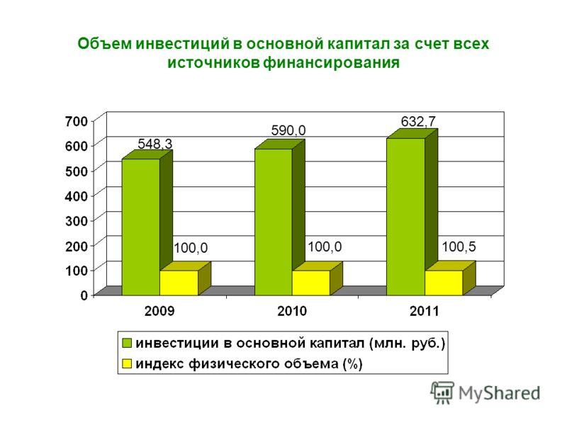 Объем инвестиций в основной капитал за счет всех источников финансирования 548,3 590,0 632,7 100,0 100,5