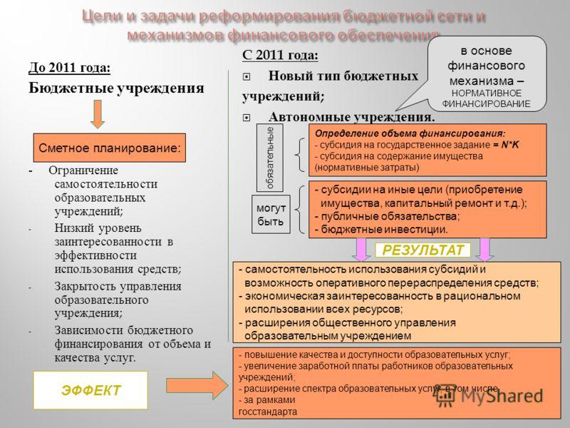 До 2011 года : Бюджетные учреждения - Ограничение самостоятельности образовательных учреждений ; - Низкий уровень заинтересованности в эффективности использования средств ; - Закрытость управления образовательного учреждения ; - Зависимости бюджетног