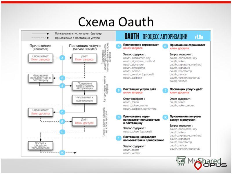 Схема Oauth