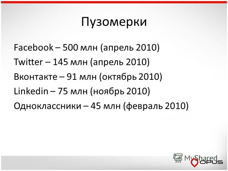 Пузомерки Facebook – 500 млн (апрель 2010) Twitter – 145 млн (апрель 2010) Вконтакте – 91 млн (октябрь 2010) Linkedin – 75 млн (ноябрь 2010) Одноклассники – 45 млн (февраль 2010)