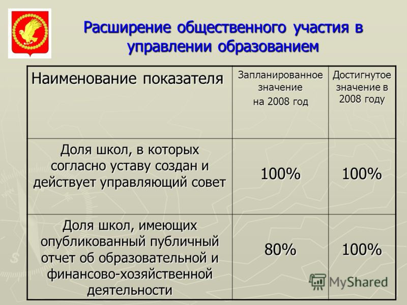 Расширение общественного участия в управлении образованием Наименование показателя Запланированное значение на 2008 год Достигнутое значение в 2008 году Доля школ, в которых согласно уставу создан и действует управляющий совет 100%100% Доля школ, име