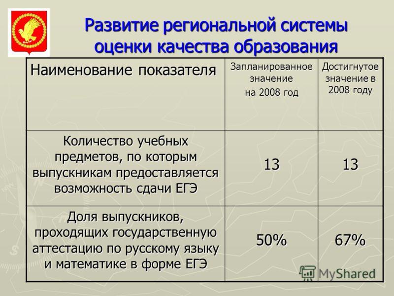 Развитие региональной системы оценки качества образования Наименование показателя Запланированное значение на 2008 год Достигнутое значение в 2008 году Количество учебных предметов, по которым выпускникам предоставляется возможность сдачи ЕГЭ 1313 До