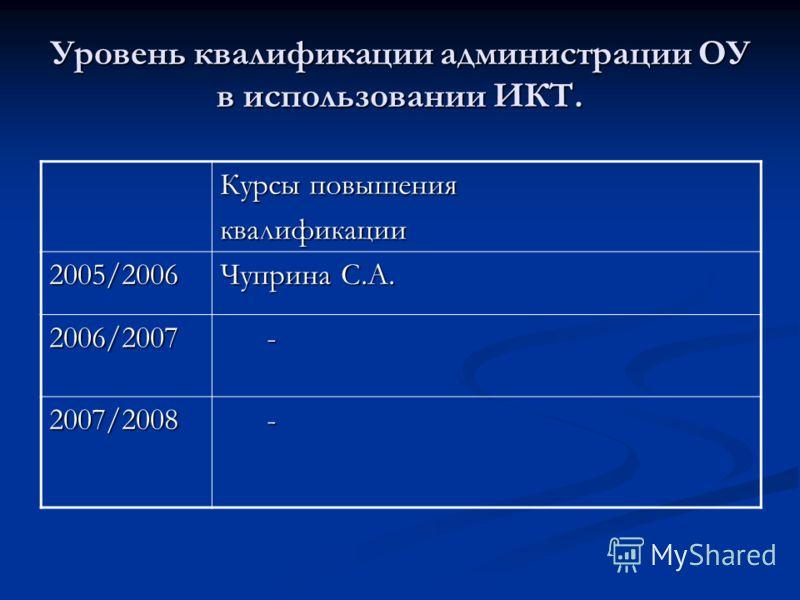 Уровень квалификации администрации ОУ в использовании ИКТ. Курсы повышения квалификации 2005/2006 Чуприна С.А. 2006/2007 - 2007/2008 -