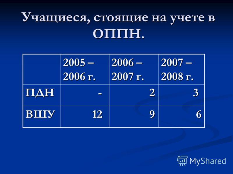 Учащиеся, стоящие на учете в ОППН. 2005 – 2006 г. 2006 – 2007 г. 2007 – 2008 г. ПДН - 2 3 ВШУ 12 12 9 6