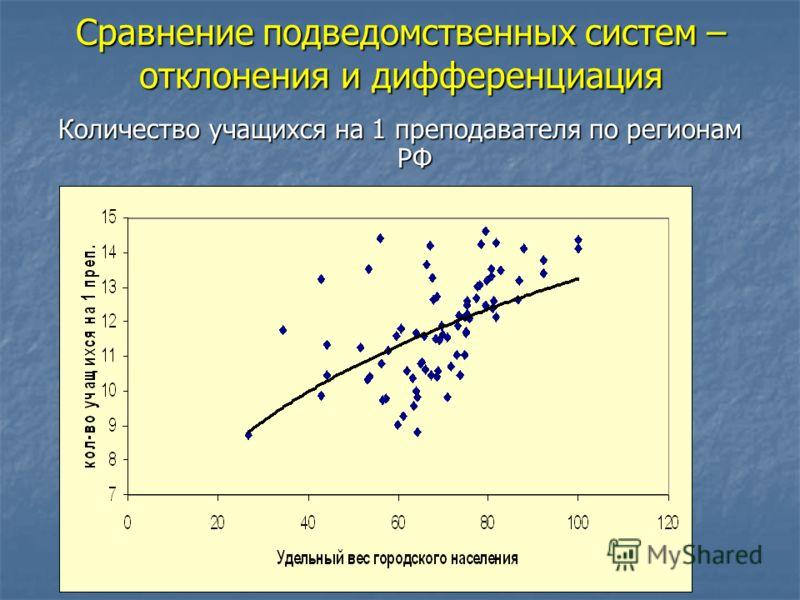 Сравнение подведомственных систем – отклонения и дифференциация Количество учащихся на 1 преподавателя по регионам РФ