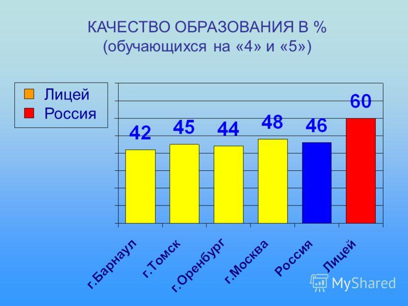КАЧЕСТВО ОБРАЗОВАНИЯ В % (обучающихся на «4» и «5») Лицей Россия