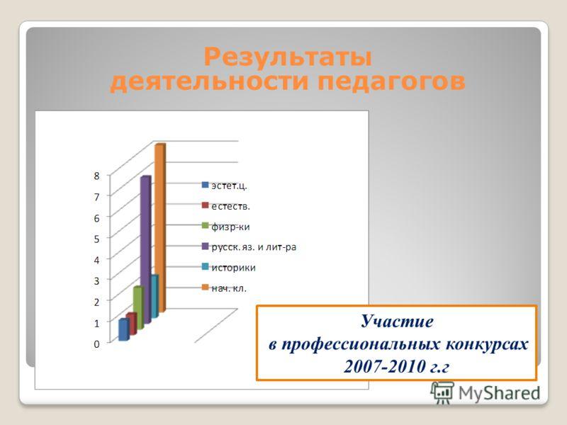 Участие в профессиональных конкурсах 2007-2010 г.г Результаты деятельности педагогов