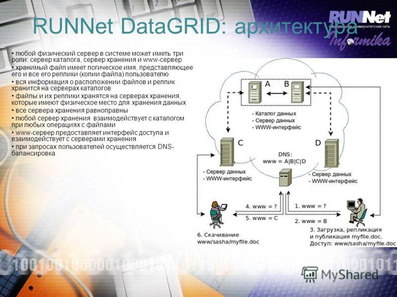 RUNNet DataGRID: архитектура любой физический сервер в системе может иметь три роли: сервер каталога, сервер хранения и www-сервер хранимый файл имеет логическое имя, представляющее его и все его реплики (копии файла) пользователю вся информация о ра