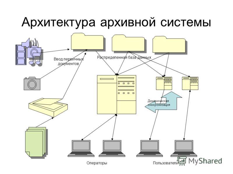 Архитектура архивной системы Ввод первичных документов Распределенная база данных Динамическая синхронизация ОператорыПользователи