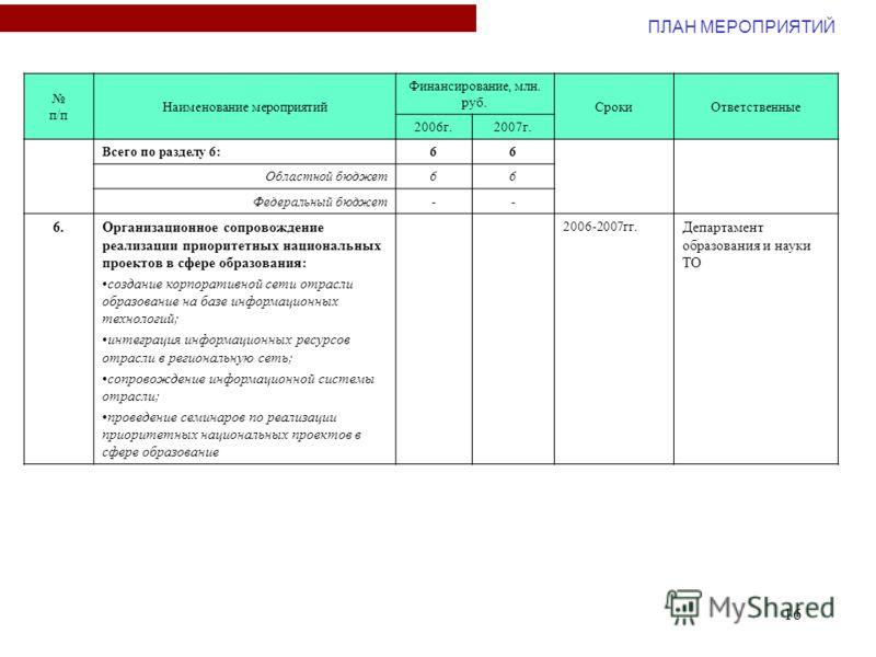 16 п/п Наименование мероприятий Финансирование, млн. руб. СрокиОтветственные 2006г.2007г. Всего по разделу 6:66 Областной бюджет66 Федеральный бюджет-- 6.Организационное сопровождение реализации приоритетных национальных проектов в сфере образования:
