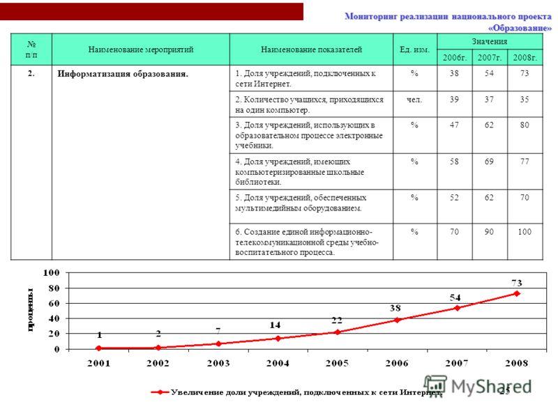 25 п/п Наименование мероприятийНаименование показателейЕд. изм. Значения 2006г.2007г.2008г. 2. Информатизация образования. 1. Доля учреждений, подключенных к сети Интернет. %385473 2. Количество учащихся, приходящихся на один компьютер. чел.393735 3.