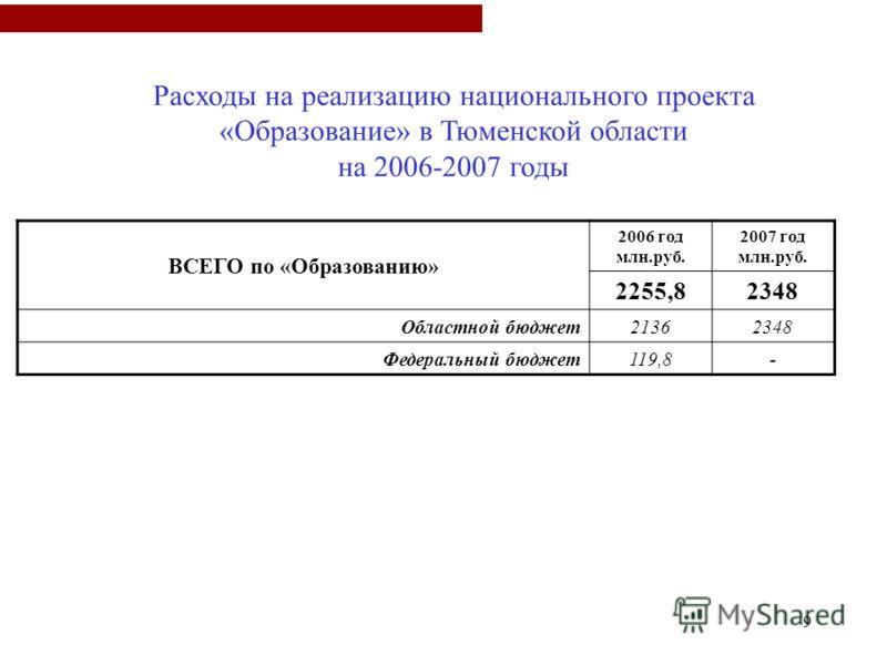 9 ВСЕГО по «Образованию» 2006 год млн.руб. 2007 год млн.руб. 2255,82348 Областной бюджет21362348 Федеральный бюджет119,8- Расходы на реализацию национального проекта «Образование» в Тюменской области на 2006-2007 годы