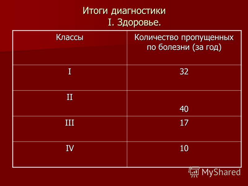 Итоги диагностики I. Здоровье. Классы Количество пропущенных по болезни (за год) I32 II40 III17 IV10