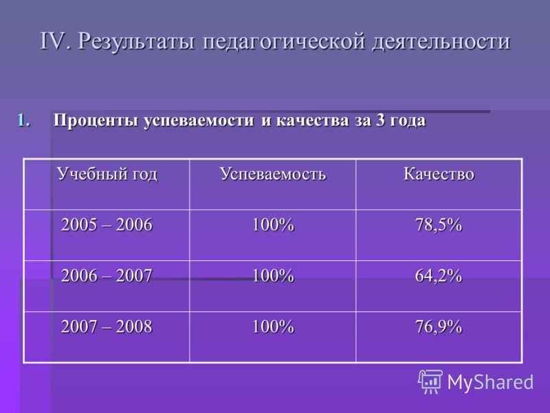 IV. Результаты педагогической деятельности 1.Проценты успеваемости и качества за 3 года Учебный год УспеваемостьКачество 2005 – 2006 100%78,5% 2006 – 2007 100%64,2% 2007 – 2008 100%76,9%