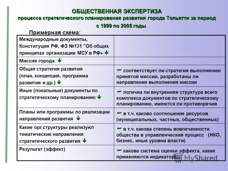 ОБЩЕСТВЕННАЯ ЭКСПЕРТИЗА процесса стратегического планирования развития города Тольятти за период с 1999 по 2005 годы Примерная схема: Международные документы, Конституция РФ, ФЗ 131