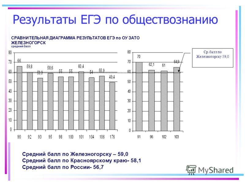 Результаты ЕГЭ по обществознанию средний балл СРАВНИТЕЛЬНАЯ ДИАГРАММА РЕЗУЛЬТАТОВ ЕГЭ по ОУ ЗАТО ЖЕЛЕЗНОГОРСК Ср.балл по Железногорску 59,0 Средний балл по Железногорску – 59,0 Средний балл по Красноярскому краю- 58,1 Средний балл по России- 56,7