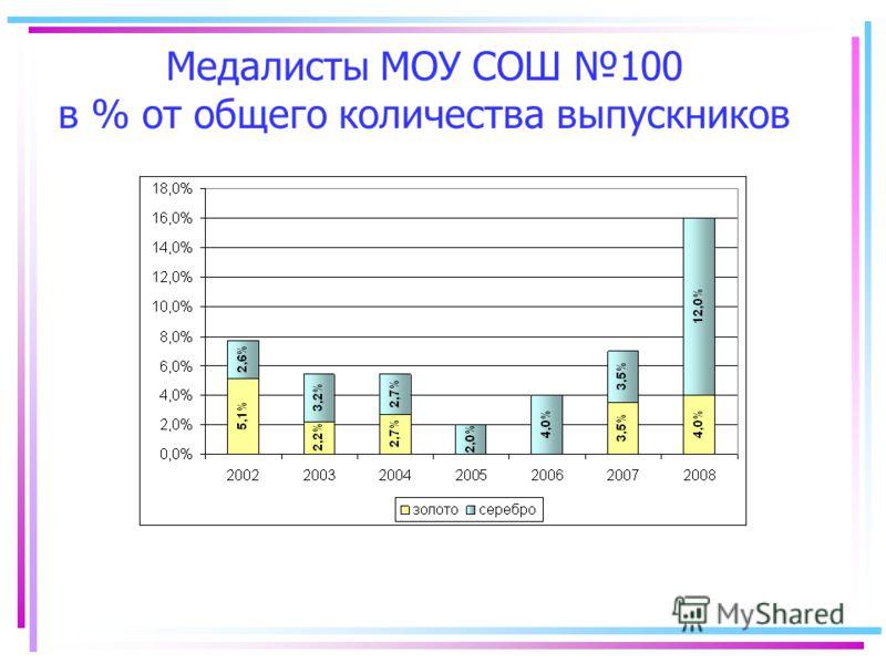 Медалисты МОУ СОШ 100 в % от общего количества выпускников