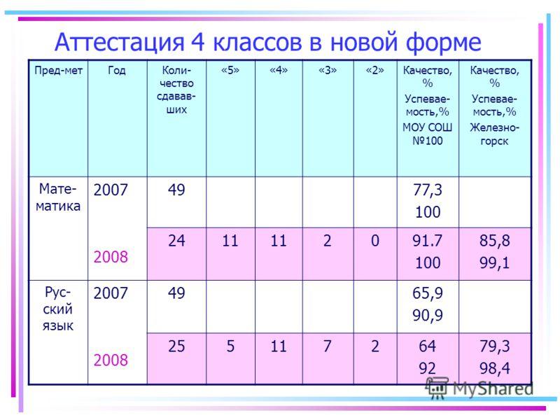 Аттестация 4 классов в новой форме Пред-метГодКоли- чество сдавав- ших «5»«4»«3»«2»Качество, % Успевае- мость,% МОУ СОШ 100 Качество, % Успевае- мость,% Железно- горск Мате- матика 2007 2008 4977,3 100 2411 2091.7 100 85,8 99,1 Рус- ский язык 2007 20
