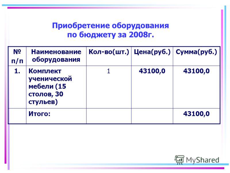 Приобретение оборудования по бюджету за 2008г. п/п Наименование оборудования Кол-во(шт.)Цена(руб.)Сумма(руб.) 1.Комплект ученической мебели (15 столов, 30 стульев) 143100,0 Итого:43100,0