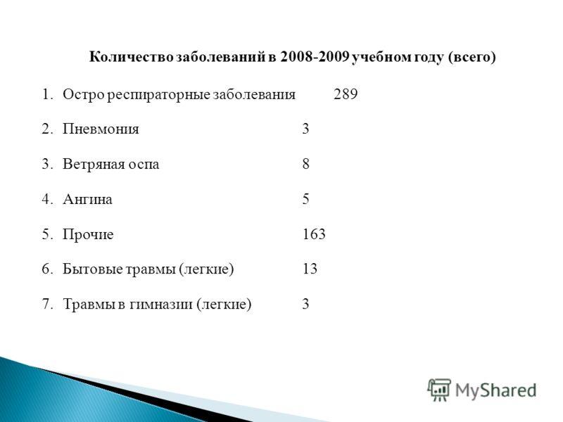 Количество заболеваний в 2008-2009 учебном году (всего) 1.Остро респираторные заболевания 289 2.Пневмония3 3.Ветряная оспа8 4.Ангина5 5.Прочие163 6.Бытовые травмы (легкие)13 7.Травмы в гимназии (легкие)3