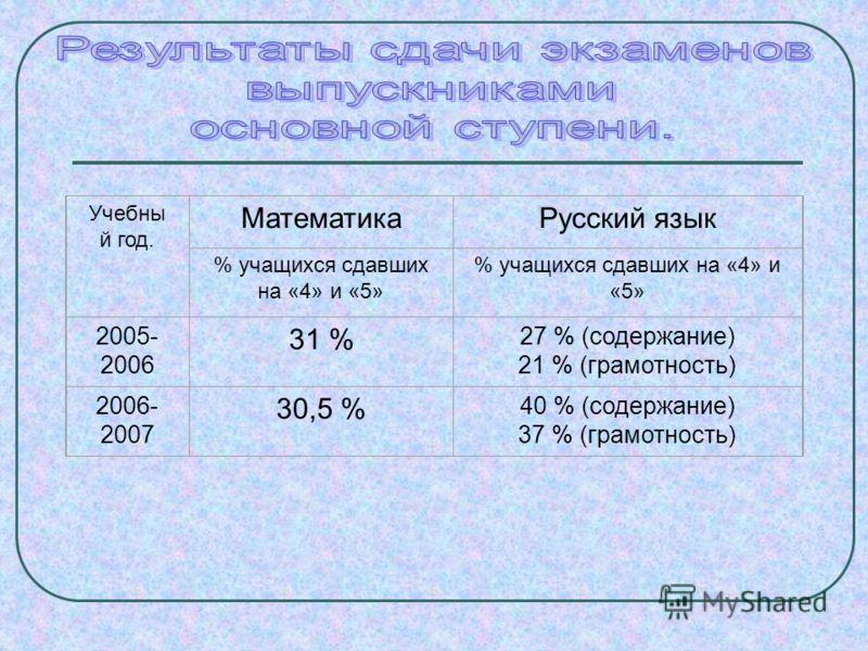 Учебны й год. МатематикаРусский язык % учащихся сдавших на «4» и «5» 2005- 2006 31 % 27 % (содержание) 21 % (грамотность) 2006- 2007 30,5 % 40 % (содержание) 37 % (грамотность)