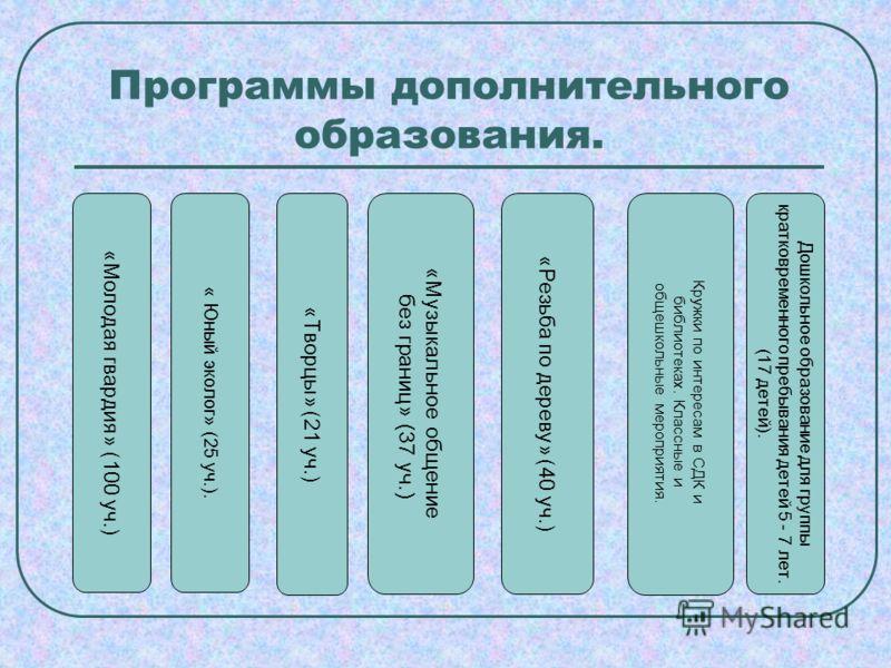 Программы дополнительного образования.