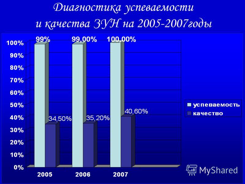 Диагностика успеваемости и качества ЗУН на 2005-2007годы