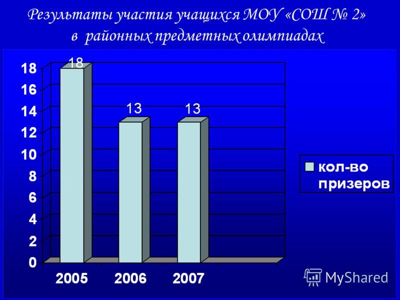 Результаты участия учащихся МОУ «СОШ 2» в районных предметных олимпиадах