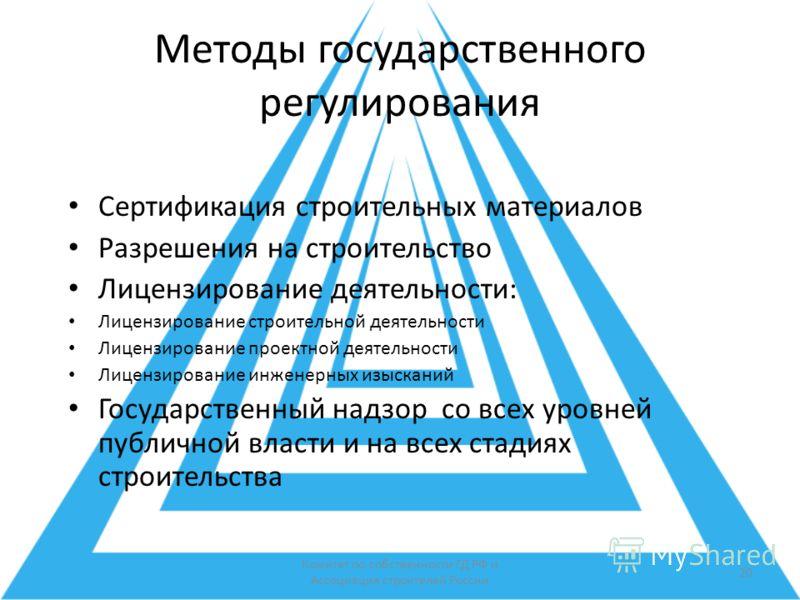 Комитет по собственности ГД РФ и Ассоциация строителей России 20 Методы государственного регулирования Сертификация строительных материалов Разрешения на строительство Лицензирование деятельности: Лицензирование строительной деятельности Лицензирован