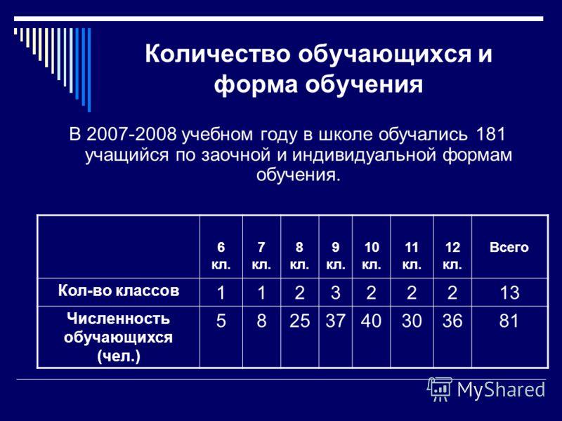Количество обучающихся и форма обучения В 2007-2008 учебном году в школе обучались 181 учащийся по заочной и индивидуальной формам обучения. 6 кл. 7 кл. 8 кл. 9 кл. 10 кл. 11 кл. 12 кл. Всего Кол-во классов 112322213 Численность обучающихся (чел.) 58