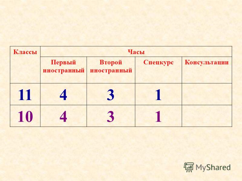 КлассыЧасы Первый иностранный Второй иностранный СпецкурсКонсультации 11431 10431