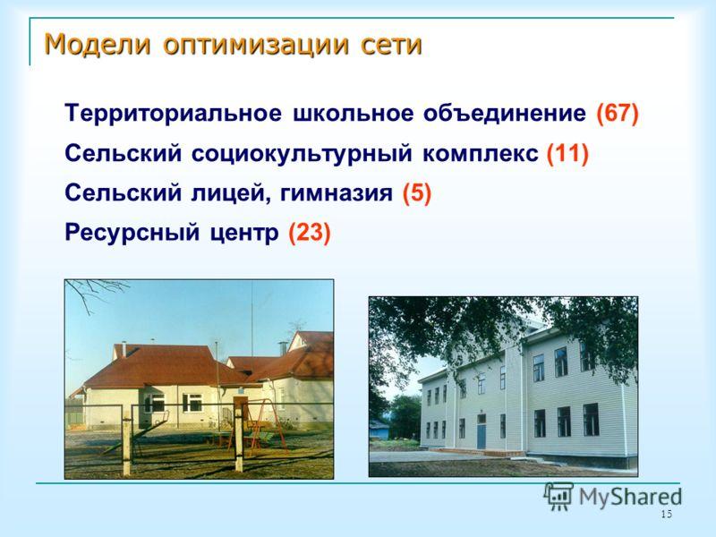 15 Модели оптимизации сети Территориальное школьное объединение (67) Сельский социокультурный комплекс (11) Сельский лицей, гимназия (5) Ресурсный центр (23)
