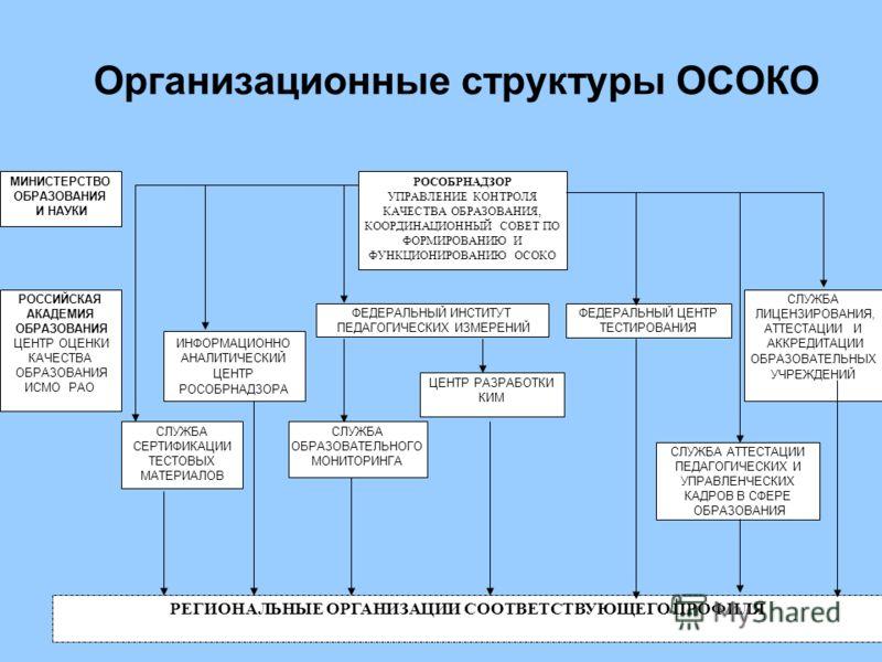 22 Организационные структуры ОСОКО РОСОБРНАДЗОР УПРАВЛЕНИЕ КОНТРОЛЯ КАЧЕСТВА ОБРАЗОВАНИЯ, КООРДИНАЦИОННЫЙ СОВЕТ ПО ФОРМИРОВАНИЮ И ФУНКЦИОНИРОВАНИЮ ОСОКО ФЕДЕРАЛЬНЫЙ ИНСТИТУТ ПЕДАГОГИЧЕСКИХ ИЗМЕРЕНИЙ ФЕДЕРАЛЬНЫЙ ЦЕНТР ТЕСТИРОВАНИЯ СЛУЖБА СЕРТИФИКАЦИИ