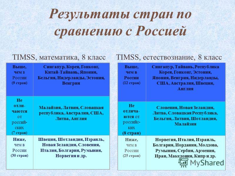 34 Результаты стран по сравнению с Россией TIMSS, математика, 8 классTIMSS, естествознание, 8 класс Выше, чем в России (9 стран) Сингапур, Корея, Гонконг, Китай-Тайвань, Япония, Бельгия, Нидерланды, Эстония, Венгрия Не отли- чаются от россий- ских (7